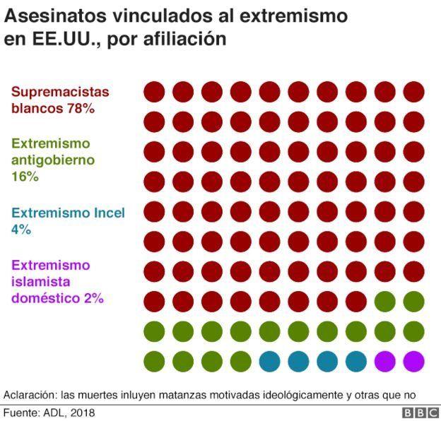 Asesinatos vinculados al extremismo en EE.UU., por afiliación.