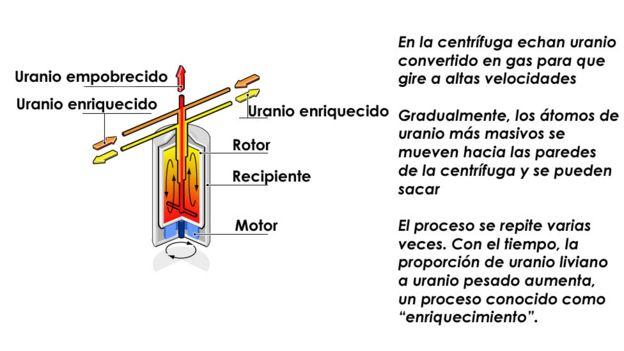 Diagrama de la centrífuga de gas