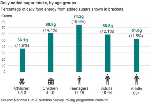 Chart showing daily added sugar intake by age group