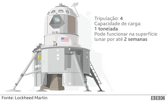 Novo módulo lunar