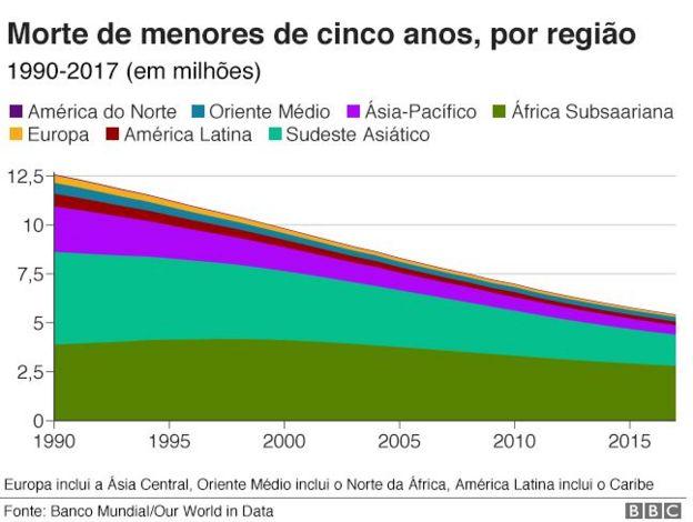 morte de menores de cinco anos por região