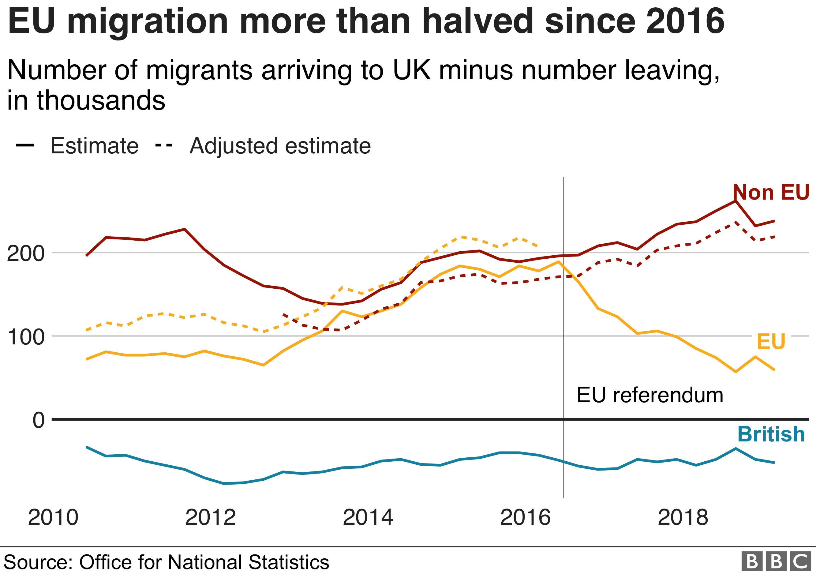 Graph showing the changes in EU migration since 2016