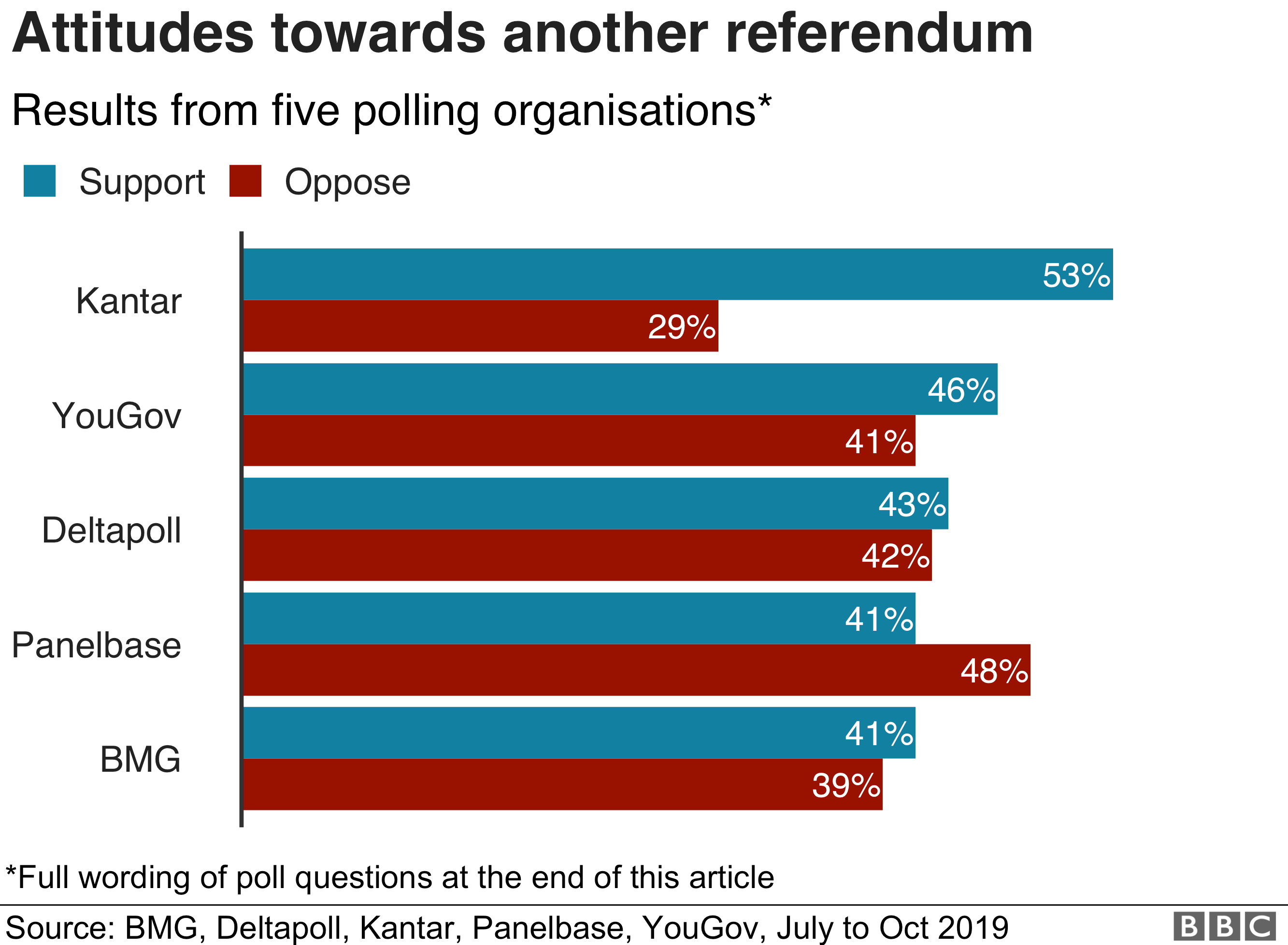 Chart on support for holding a referendum on any deal reached with the EU