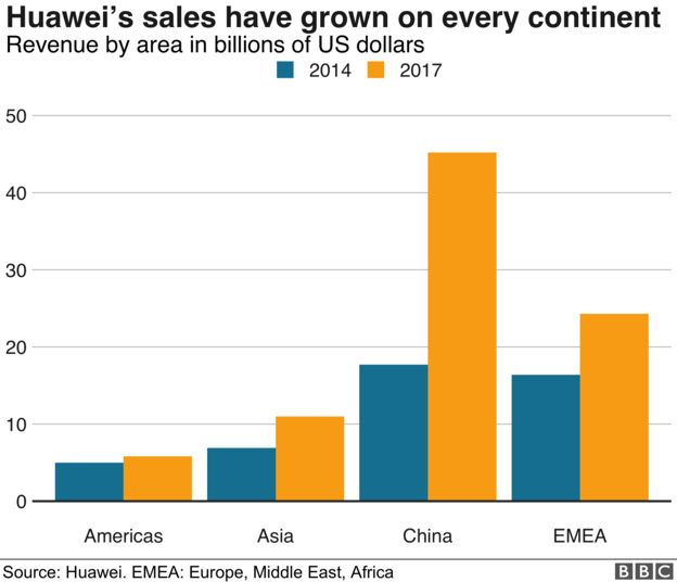 Graph of Huawei sales by region