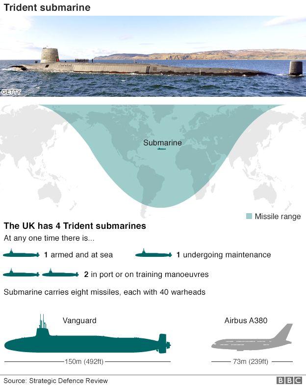 Trident infographic
