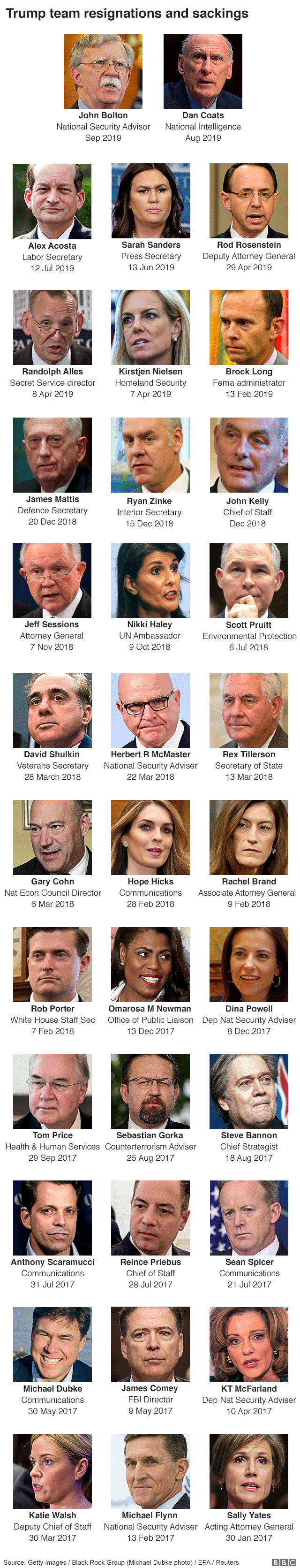 The White House revolving door: Who's gone? - BBC News