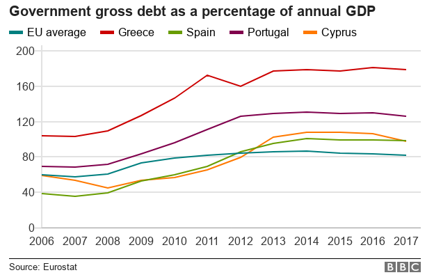 A graph shows the country debt as a percentage of GDP - with Greece being far, far higher than Spain, Portugal, Cyrpus, or the EU average