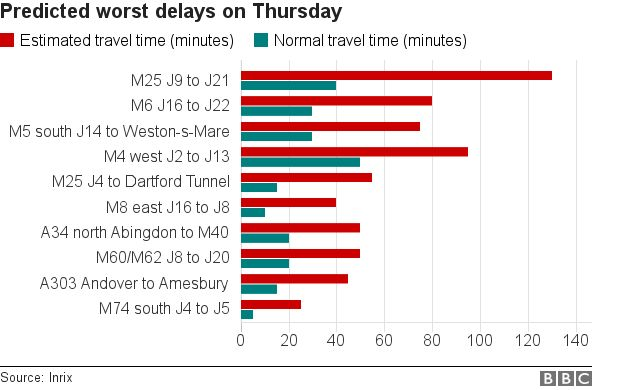 Chart showing areas with the longest predicted delays