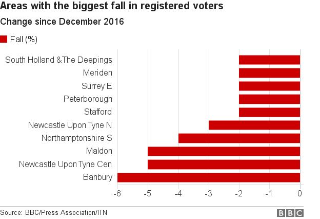 Areas with the biggest falls in voters