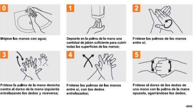 Guía de cómo lavarse las manos de forma apropiada.