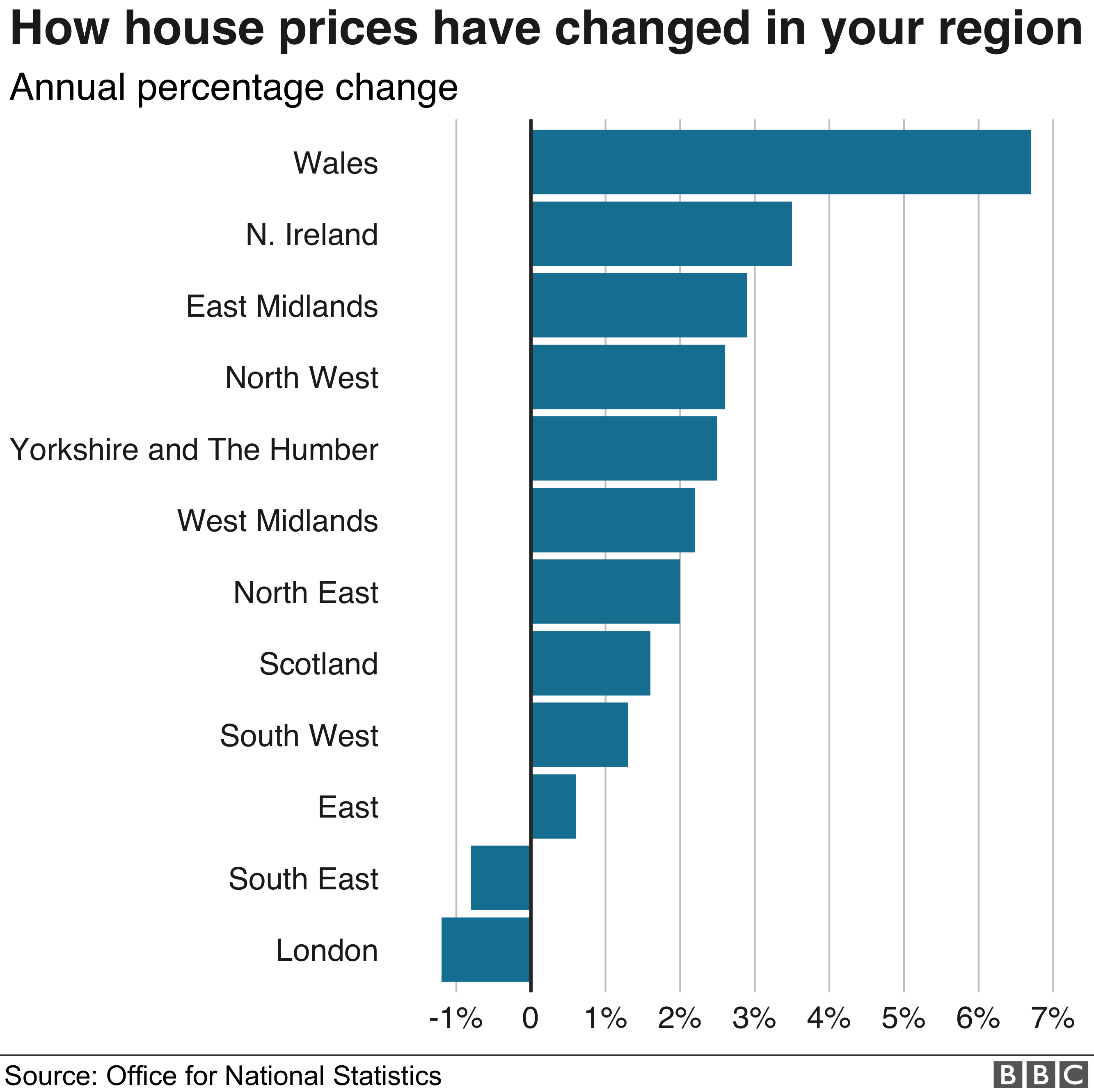 House price change by region - ONS