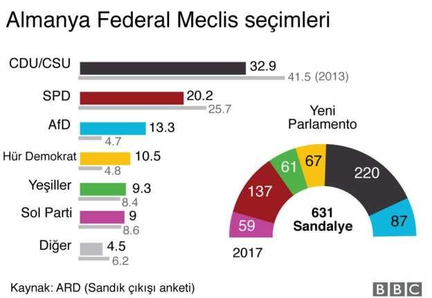 24 Eylül 2017 Almanya Genel Seçim Sonuçları