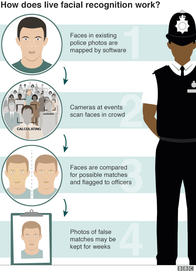 How does live facial recognition work?