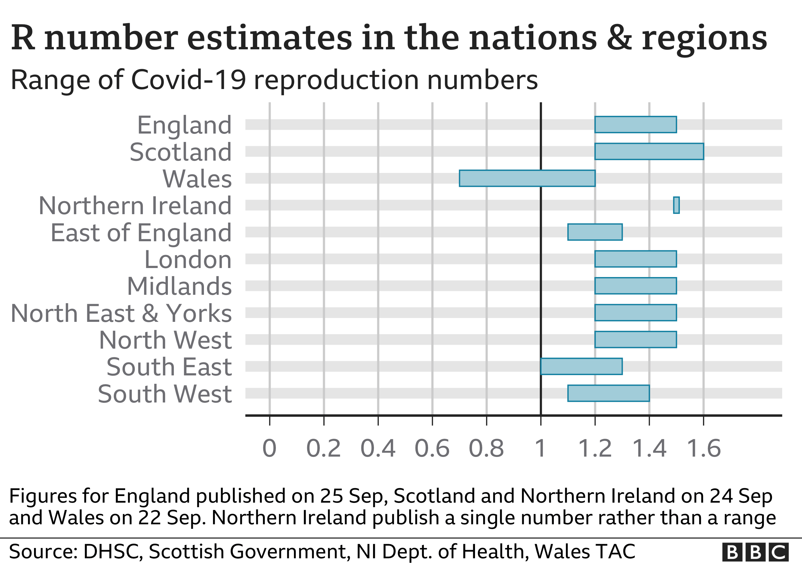 R number estimates in nations and regions