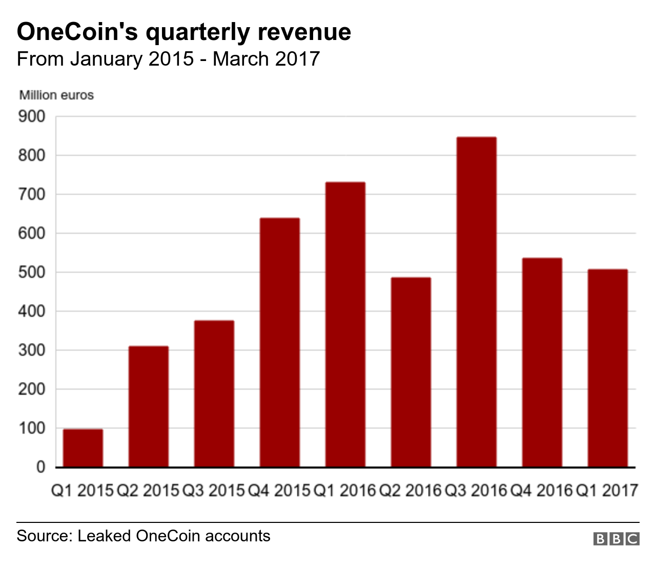 Graphic showing OneCoin's revenue over time