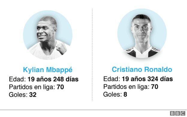 Comparativa de Kylian Mbappé y Cristiano Ronaldo