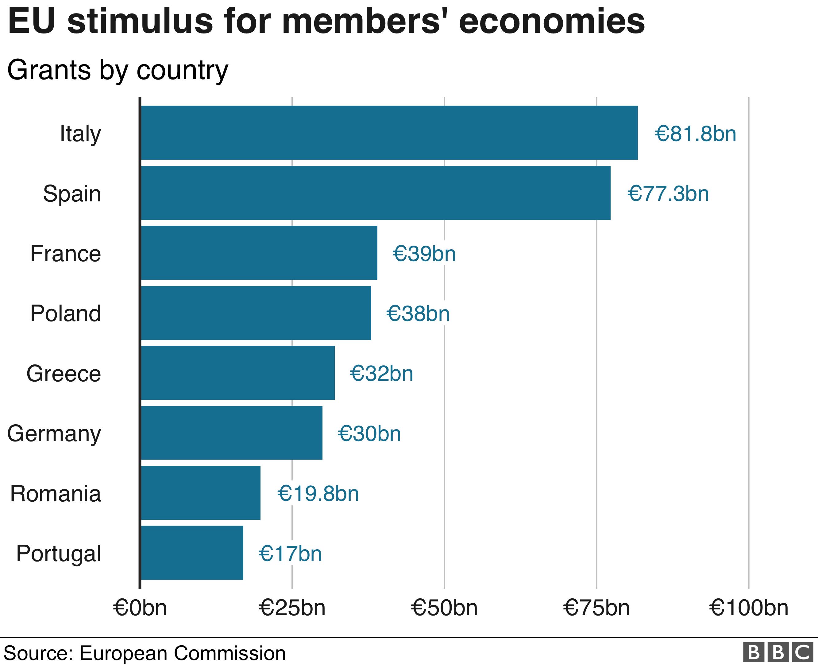 EU stimulus graphic