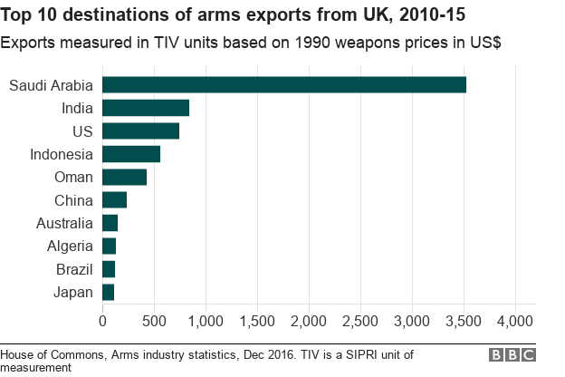 Arms exports from UK