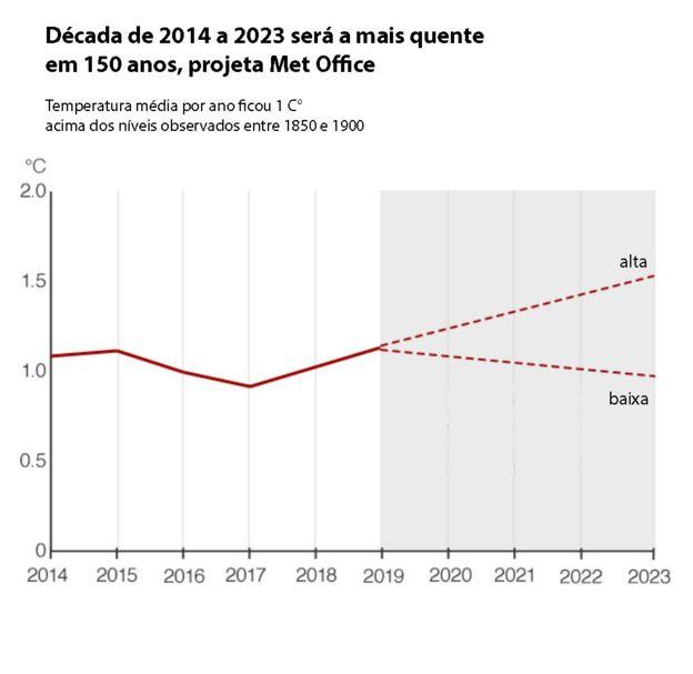 Gráfico com dados do Met Office