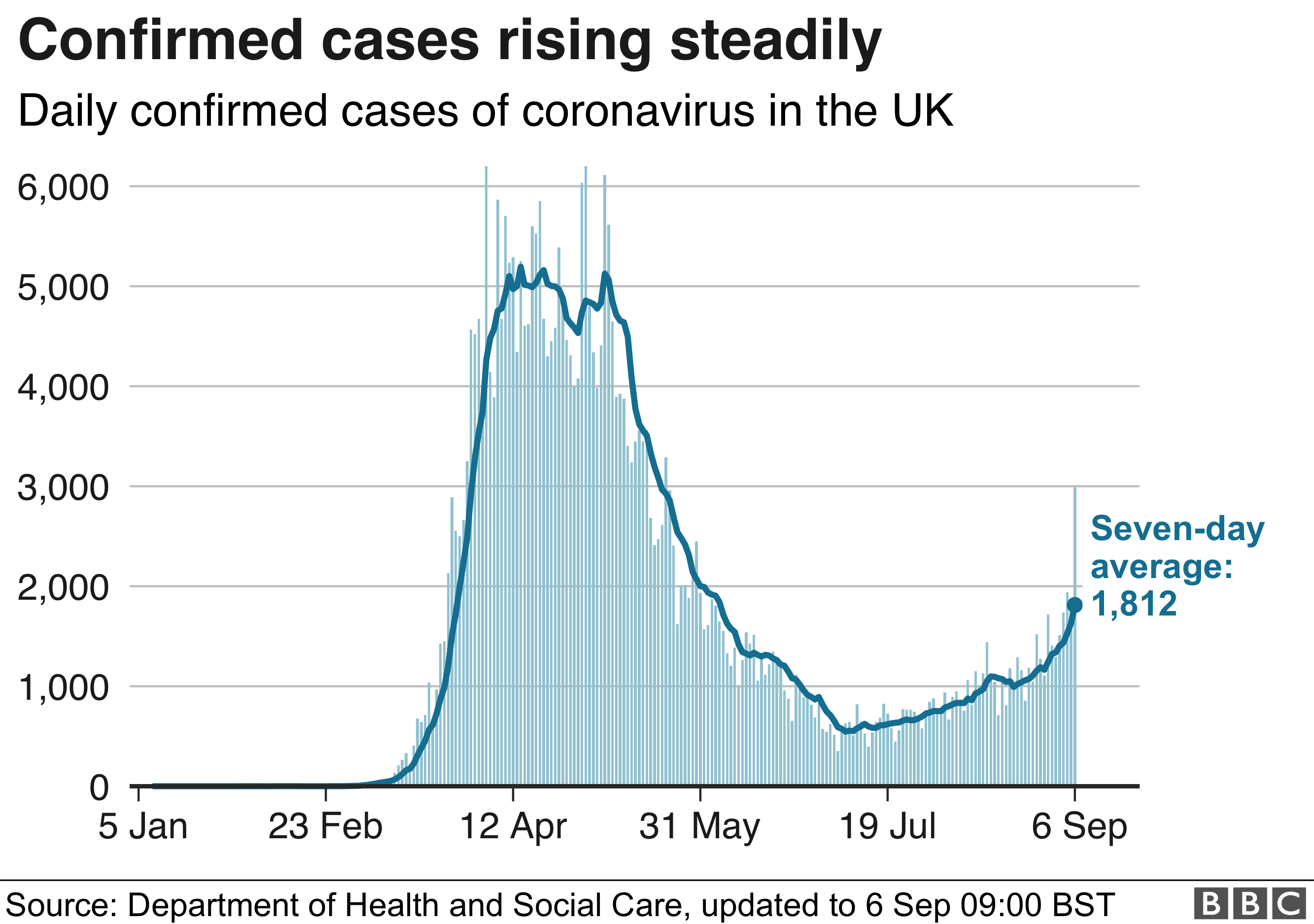 _114263603_uk_daily_cases_with_ra_6sep-nc.png