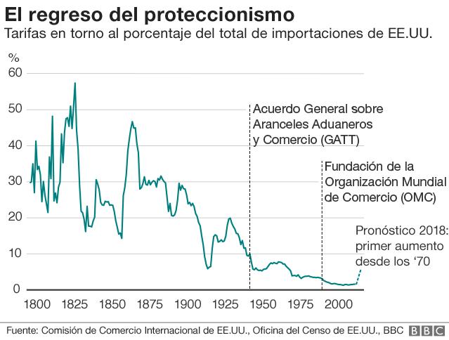 El regreso del proteccionismo