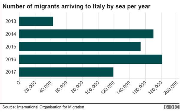 海から到着した移民の数