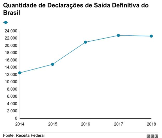 quantidade de declarações de saída definitiva do brasil