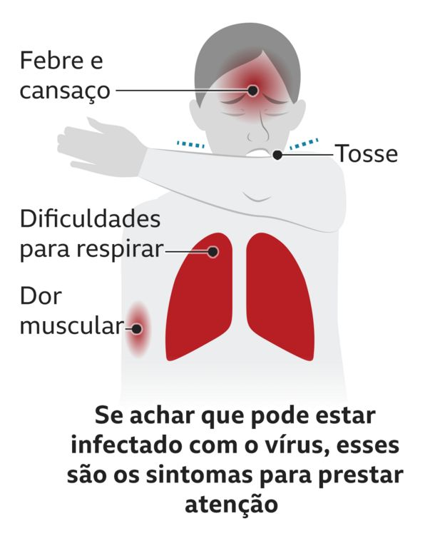 Texto mostra sintomas do coronavírus: febre, dor muscular, dificuldade para respirar e tosse