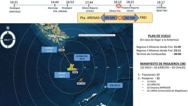 Plan de vuelo del avión desaparecido