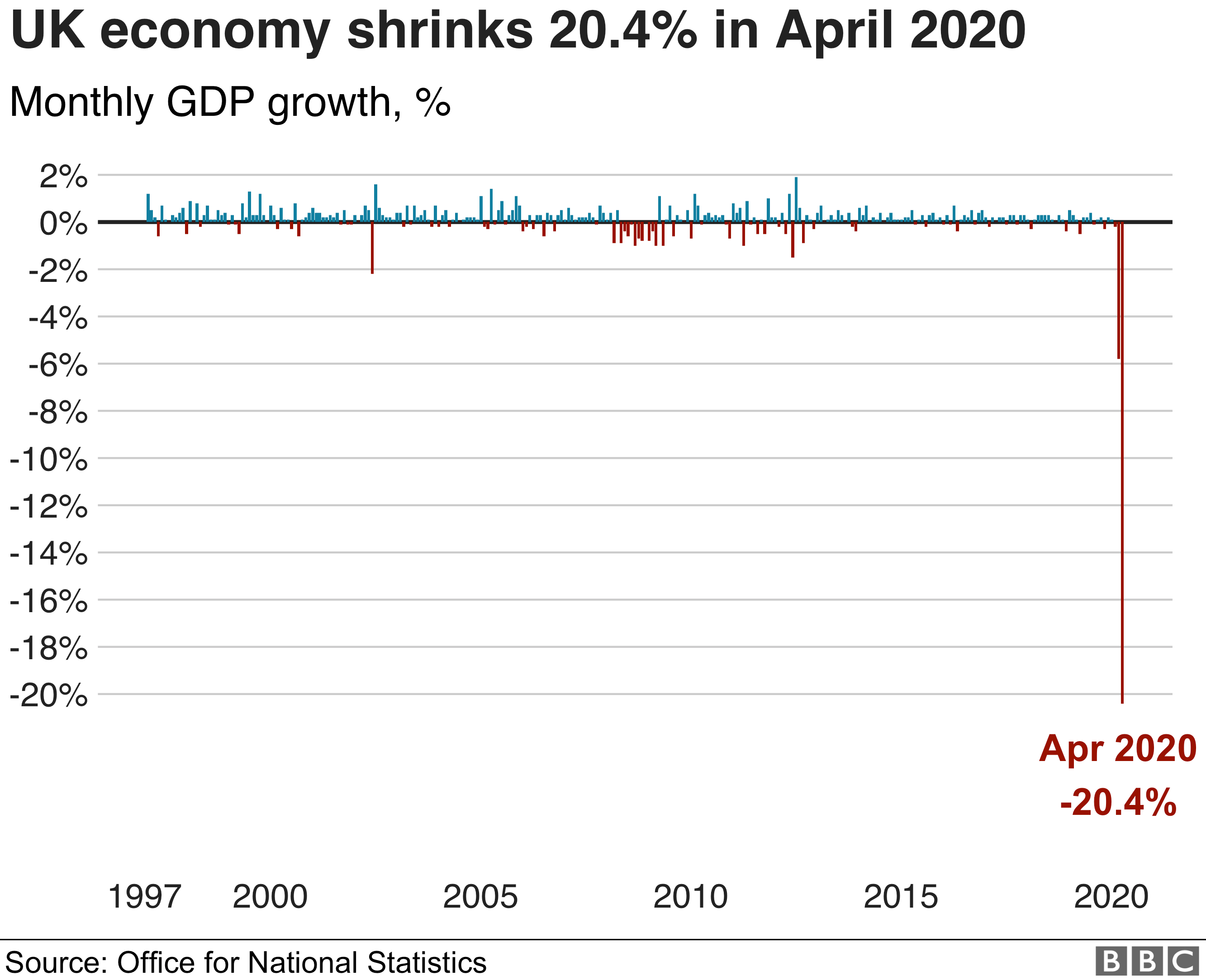 Month-on-month GDP