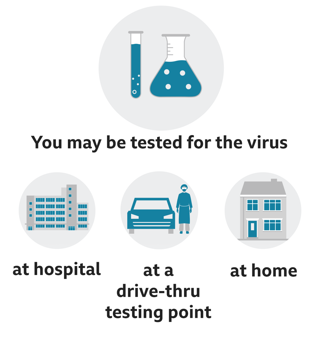 Text reads: You may be tested for the virus at hospital, at a drive-thru testing point, at home