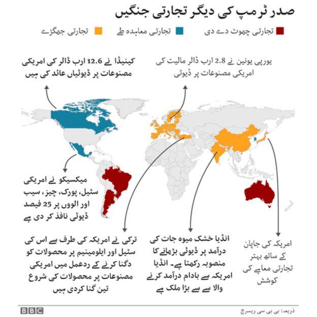 تجارتی جنگ
