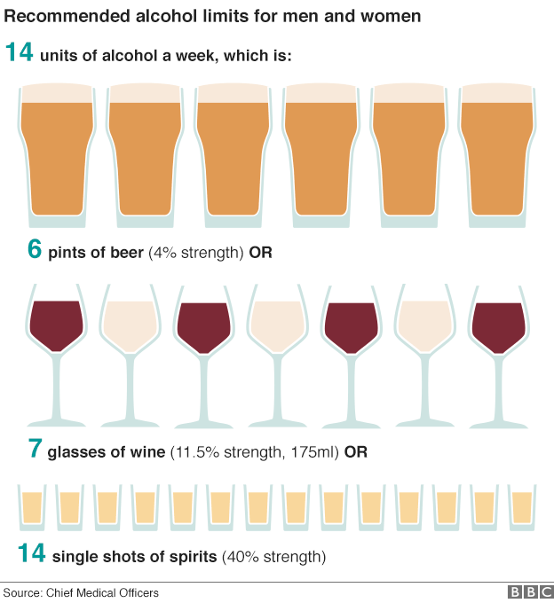 Seven standard 175ml glasses of wine is the weekly recommended limit