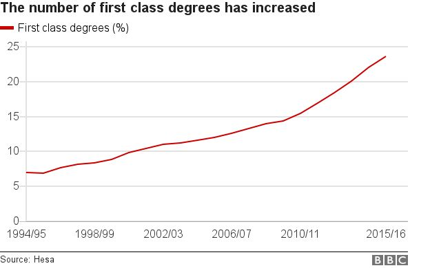 University First Class Degrees Soaring   BBC News  2 1 Degree