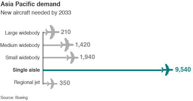 Asia-Pacific demand graphic