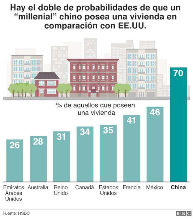 Gráfico que muestra que el 70% de los millennials chinos son dueños de una casa comparados con un 35% en EE.UU. y un 31% en el Reino Unido.