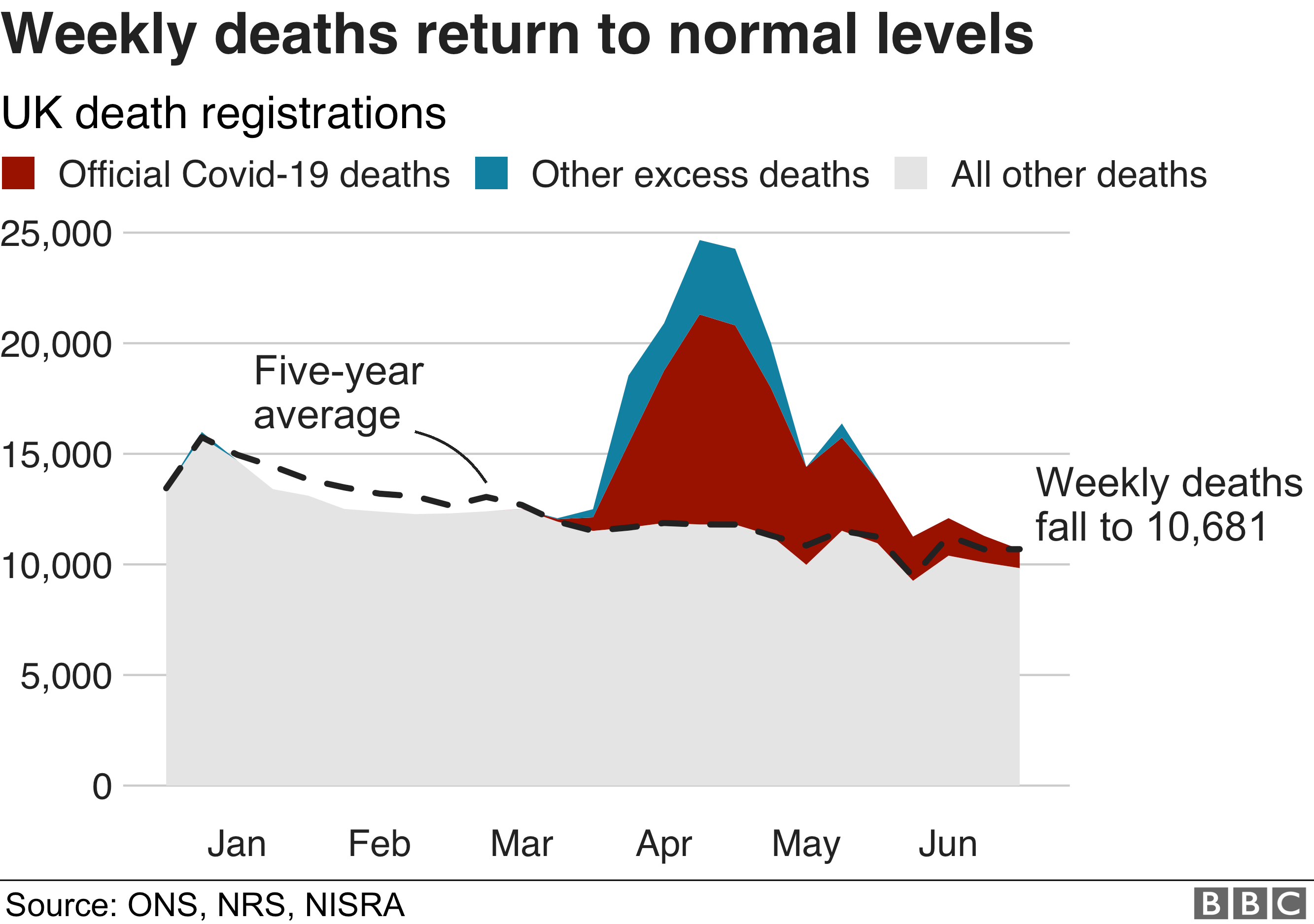 Weekly deaths graphic