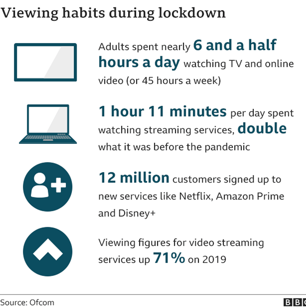 Viewing habits graphic