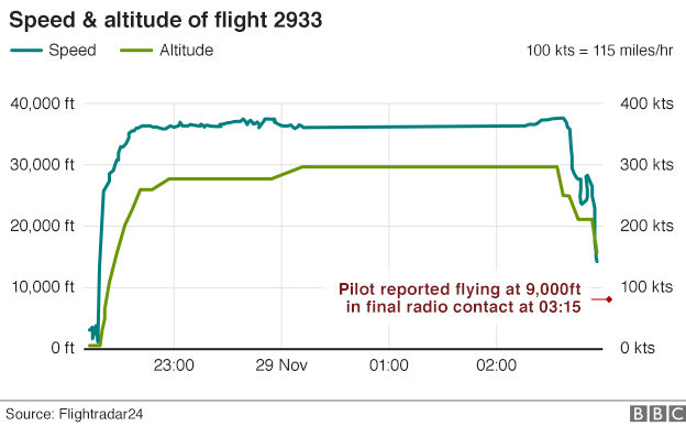 Graphic: Speed and altitude of flight 2933