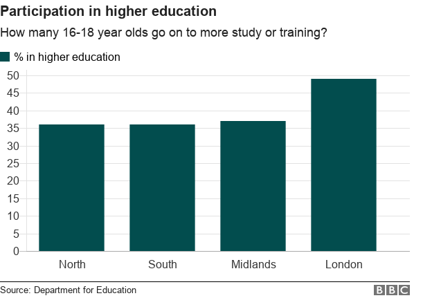 more pupils in London go on to higher education