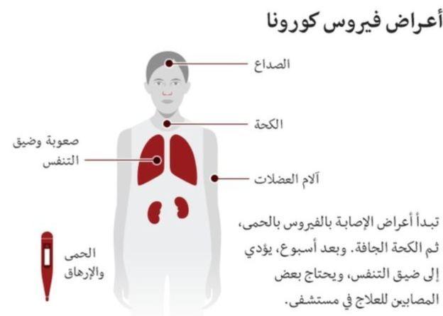 فيروس كورونا إيطاليا تبدأ أول أيام الإغلاق الكامل في كافة أنحاء البلاد لكبح انتشار العدوى Bbc News Arabic