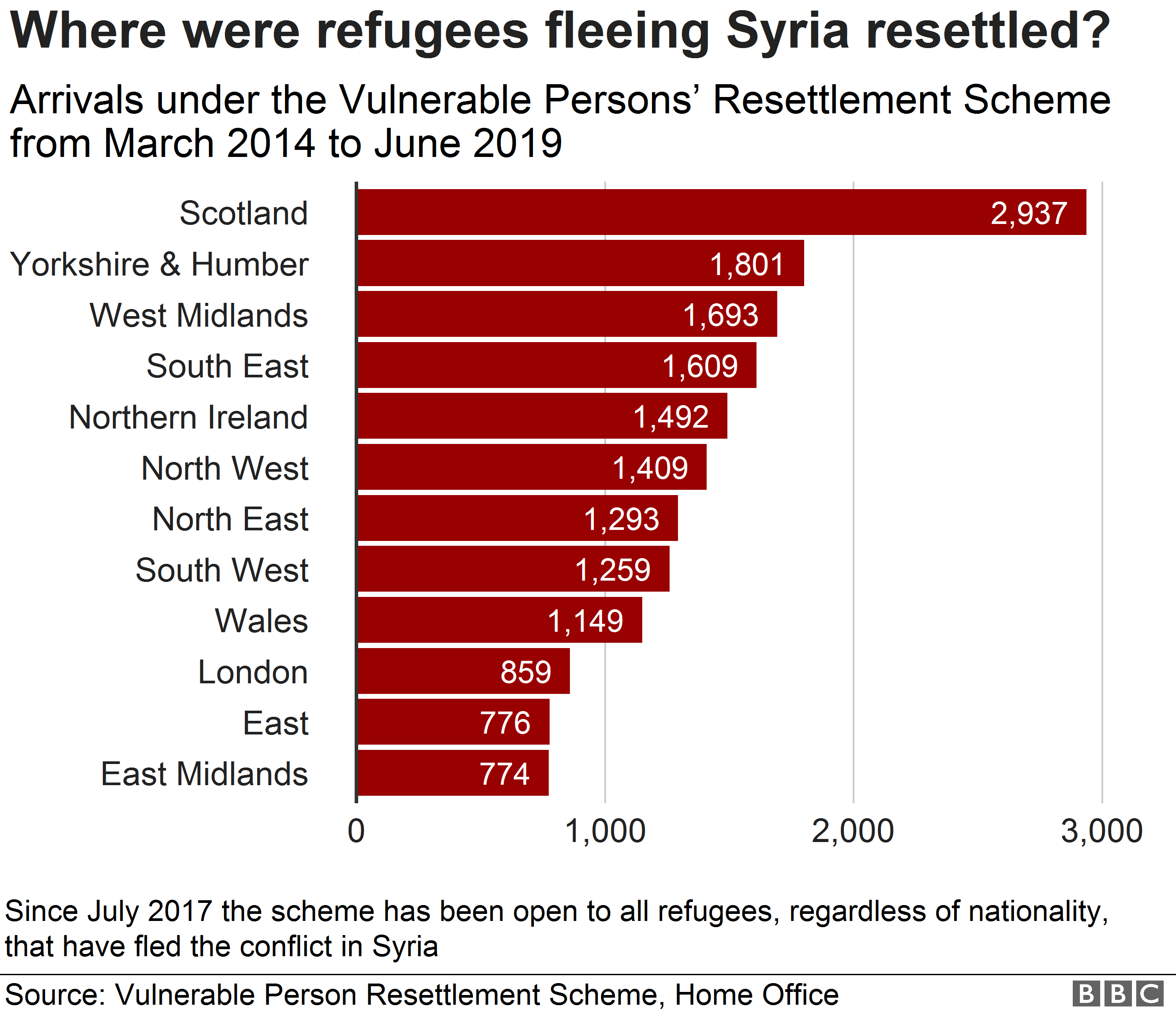 Chart showing regions taking refugees