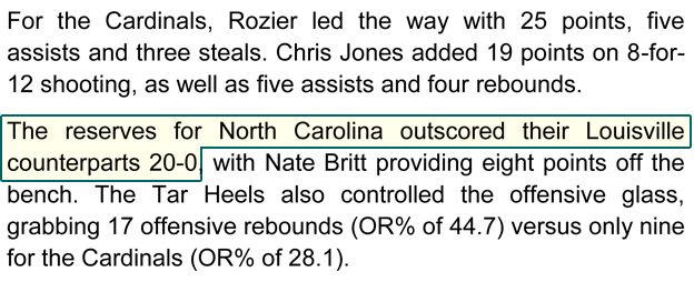 For the Cardinals, Rozier led the way with 25 points, five assists and three steals. Chris Jones added 19 points on 8-for-12 shooting, as well as five assists and four rebounds. The reserves for North Carolina outscored their Louisville counterparts 20-0, with Nate Britt providing eight points off the bench. The Tar Heels also controlled the offensive glass, grabbing 17 offensive rebounds (OR% of 44.7) versus only nine for the Cardinals (OR% of 28.1).