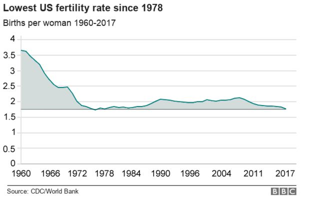 graph showing fertility rate dropping from 3.5 per woman in 1960 to 1.76 per woman in 2017 - the lowest since 1987