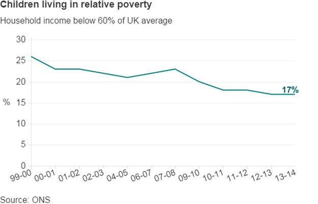 child poverty definition to be changed bbc news
