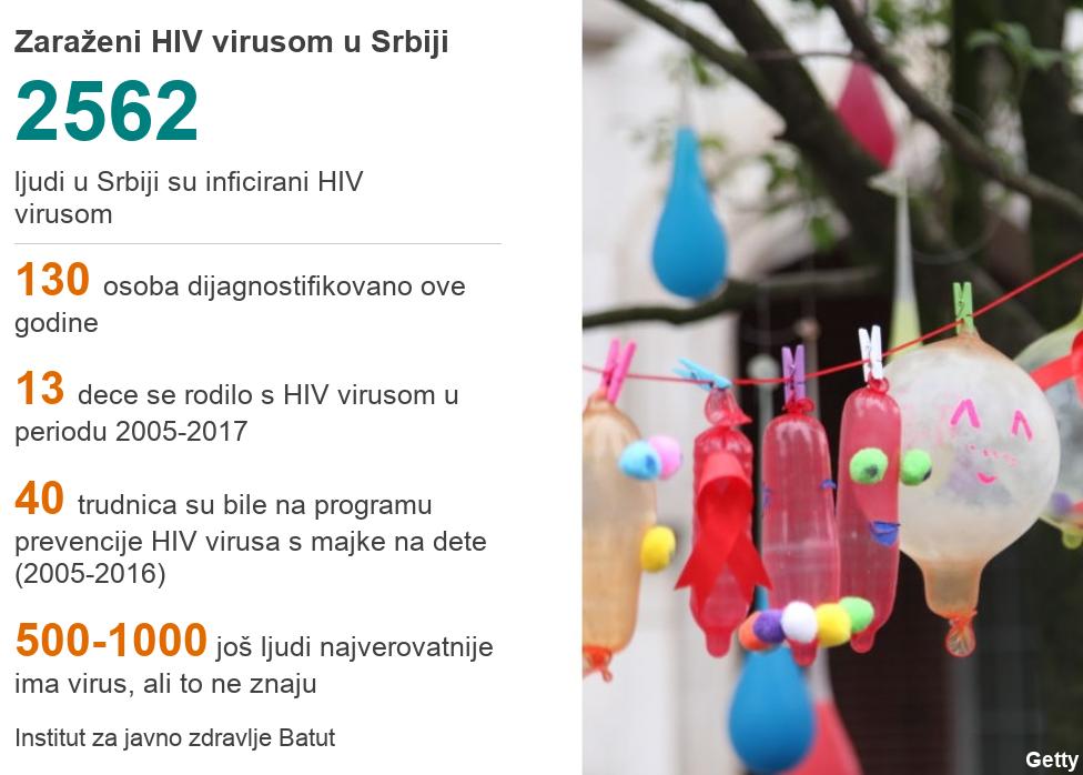 Aids statistike