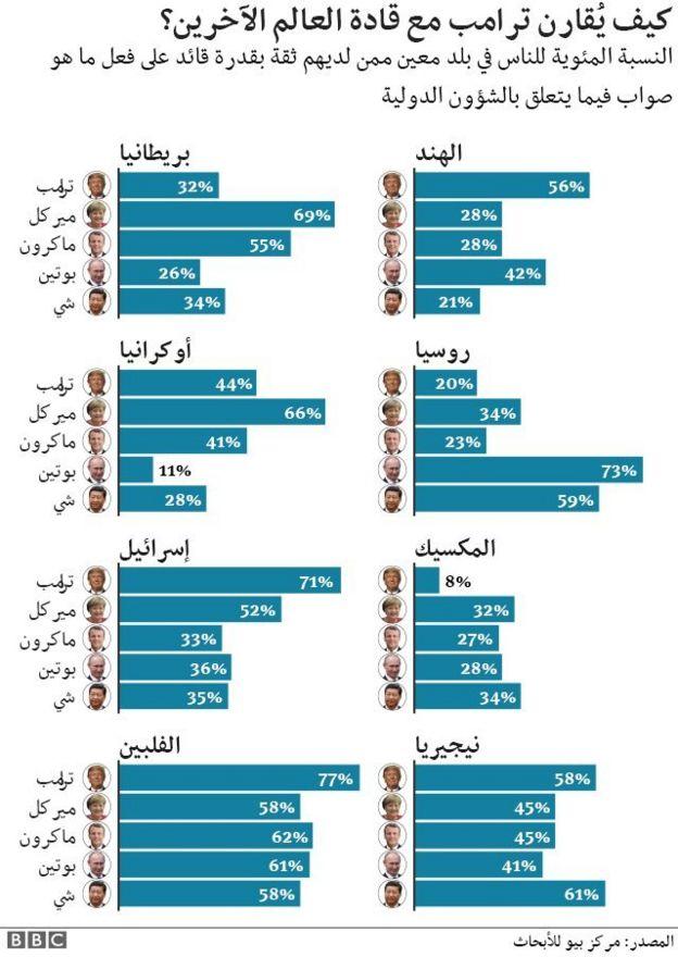 مقارنة ثقة بعض البلدان بسياسات ترامب وبعض الرؤساء الآخرين