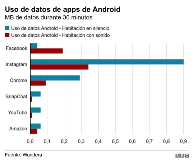 Uso de datos de apps de Android
