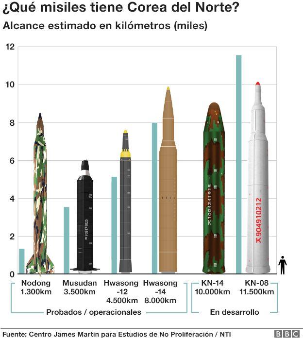 Gráfico sobre misiles de Corea del Norte.
