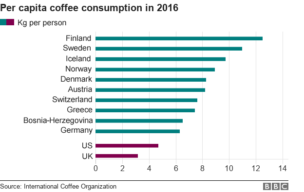 Chart showing top 10 countries in terms of per capita coffee consumption in 2016, measured by kg per person